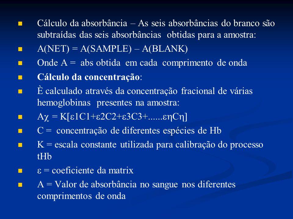 Cálculo da absorbância – As seis absorbâncias do branco são subtraídas das seis absorbâncias obtidas para a amostra: