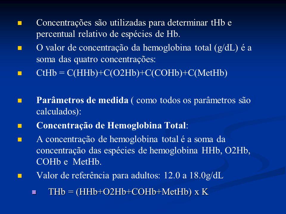 Concentrações são utilizadas para determinar tHb e percentual relativo de espécies de Hb.