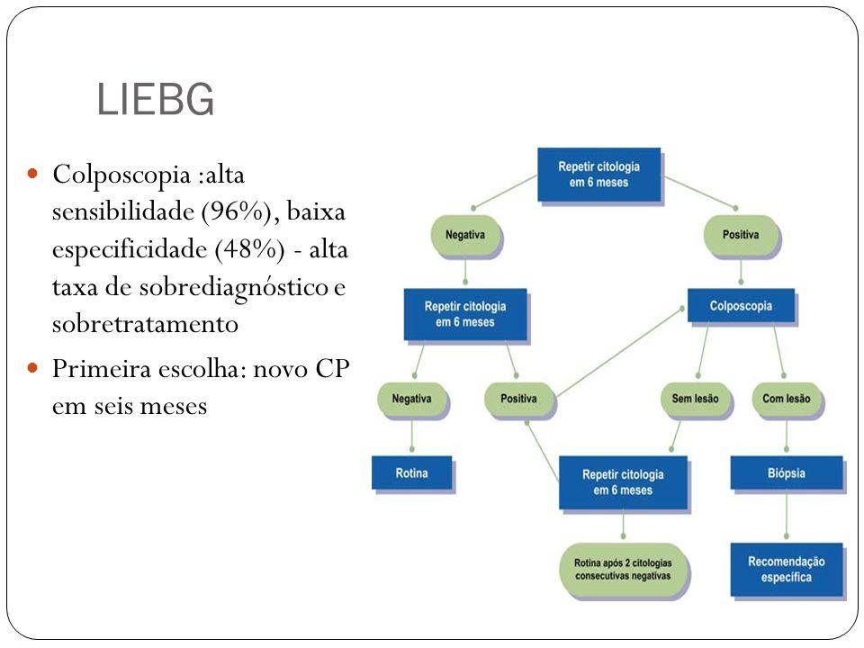 LIEBG Colposcopia :alta sensibilidade (96%), baixa especificidade (48%) - alta taxa de sobrediagnóstico e sobretratamento.