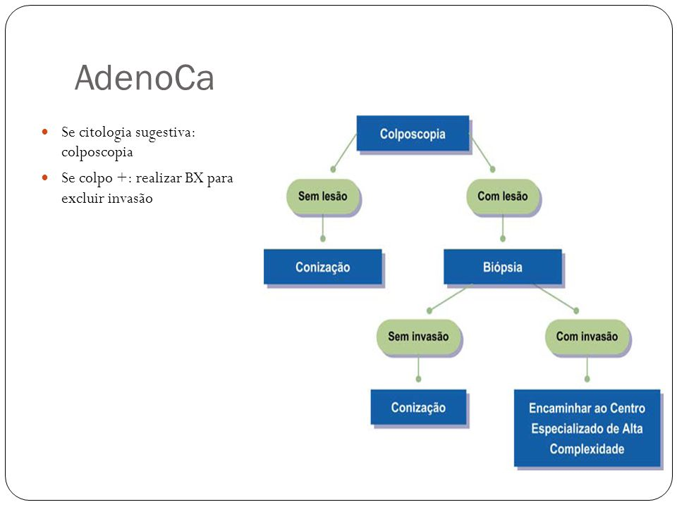 AdenoCa Se citologia sugestiva: colposcopia