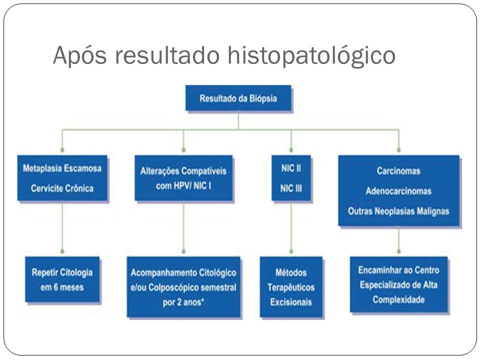 Após resultado histopatológico