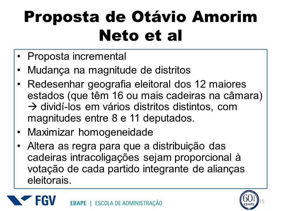 Proposta de Otávio Amorim Neto et al