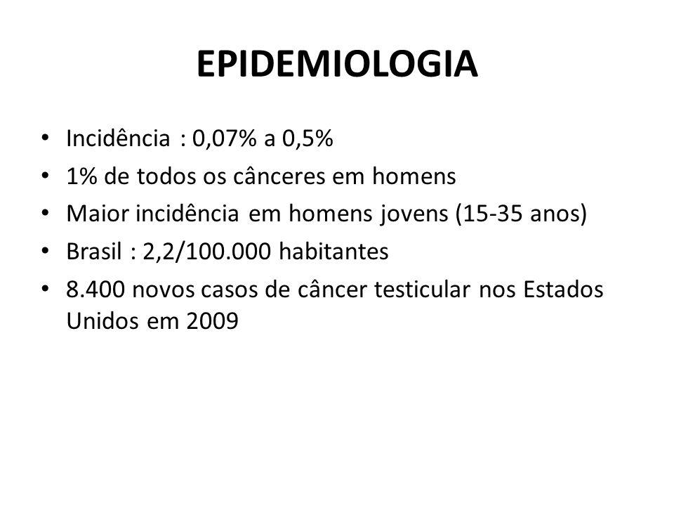 EPIDEMIOLOGIA Incidência : 0,07% a 0,5%
