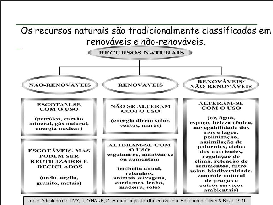 Os recursos naturais são tradicionalmente classificados em renováveis e não-renováveis.