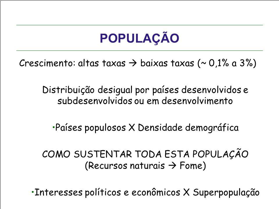 POPULAÇÃO Crescimento: altas taxas  baixas taxas (~ 0,1% a 3%)