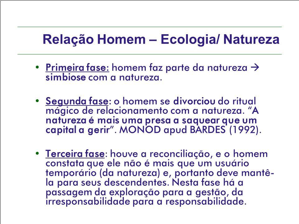 Relação Homem – Ecologia/ Natureza