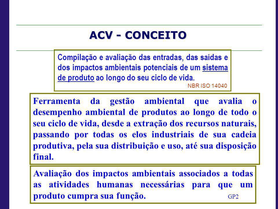 ACV - CONCEITO