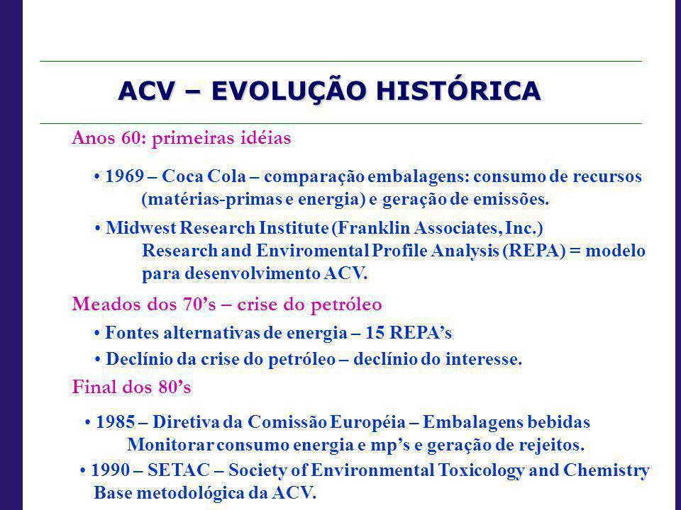ACV – EVOLUÇÃO HISTÓRICA