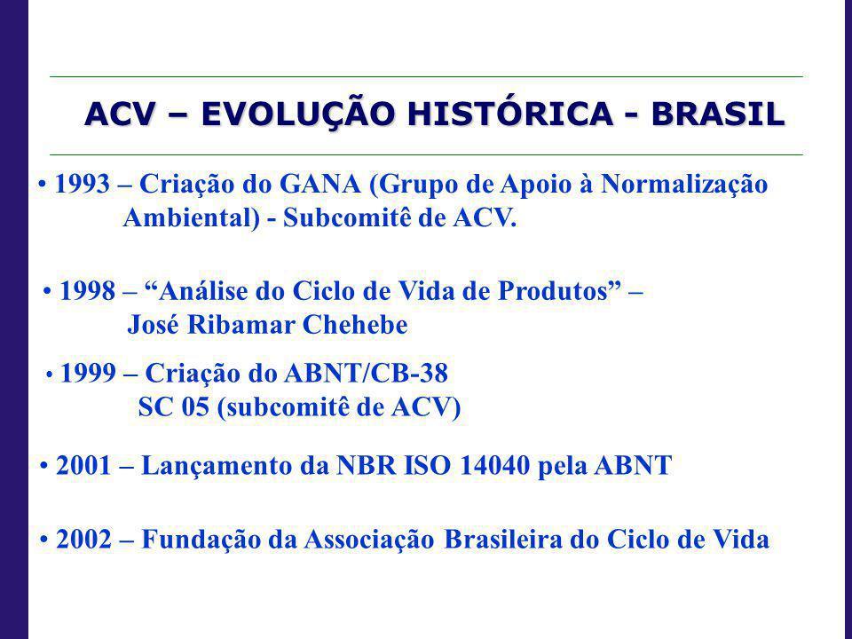 ACV – EVOLUÇÃO HISTÓRICA - BRASIL