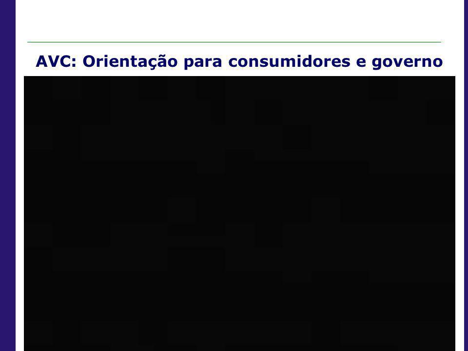 AVC: Orientação para consumidores e governo