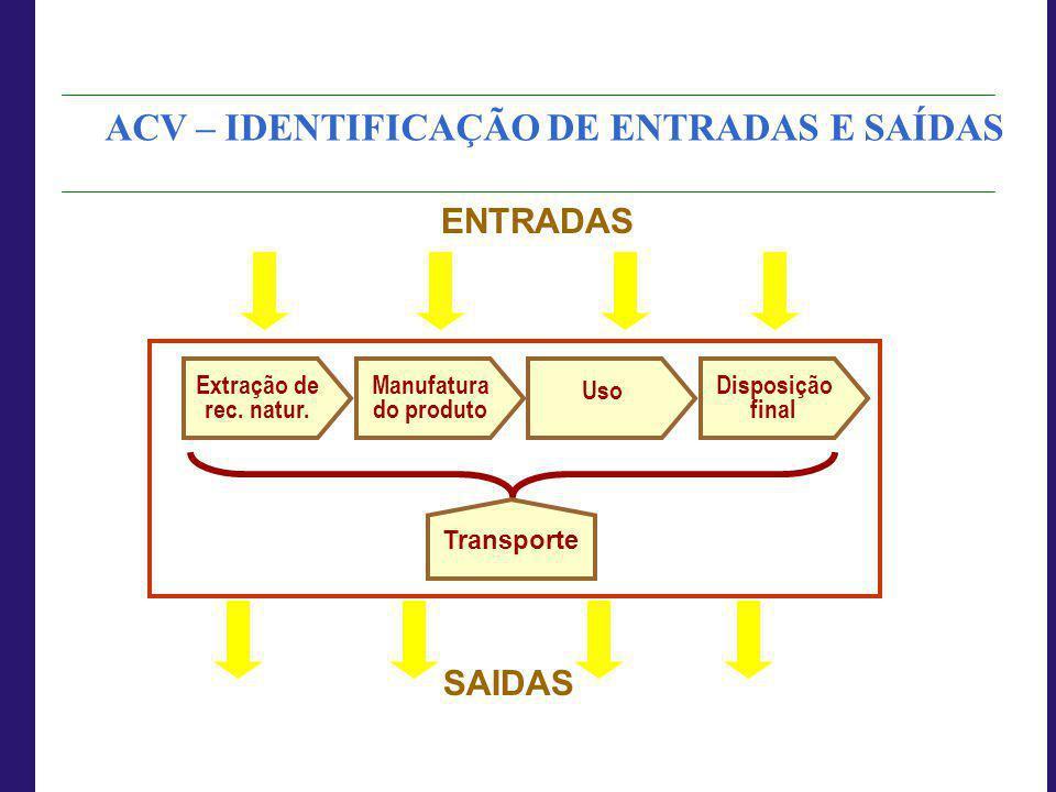 ACV – IDENTIFICAÇÃO DE ENTRADAS E SAÍDAS
