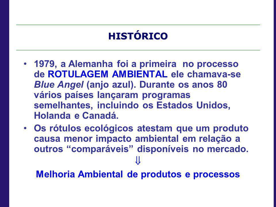 Melhoria Ambiental de produtos e processos
