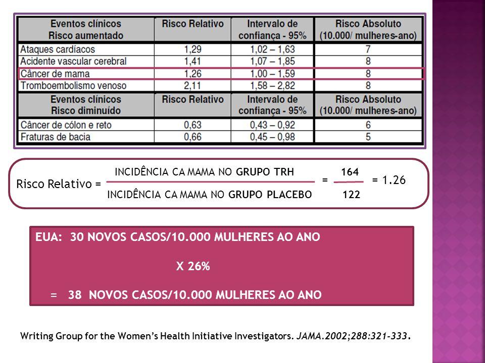 EUA: 30 NOVOS CASOS/10.000 MULHERES AO ANO X 26%