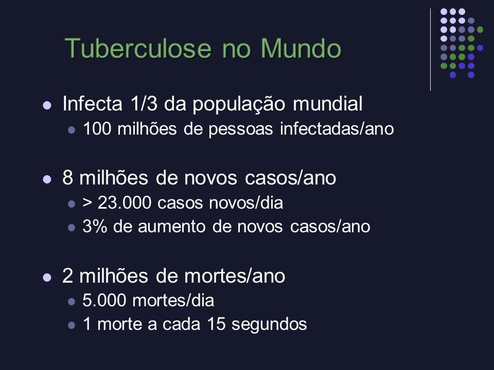Tuberculose no Mundo Infecta 1/3 da população mundial