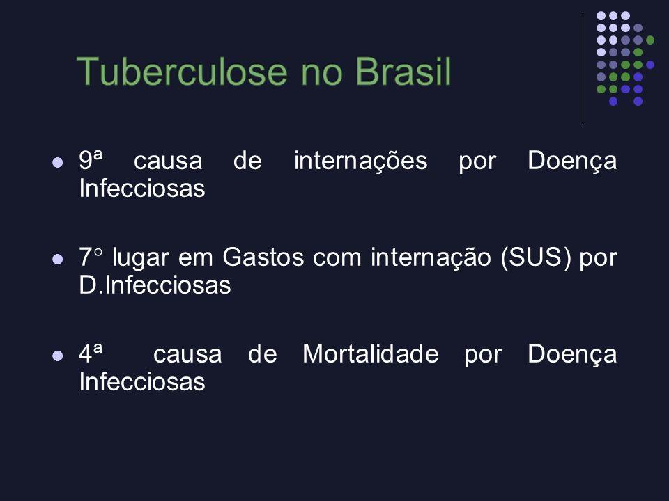 Tuberculose no Brasil 9ª causa de internações por Doença Infecciosas
