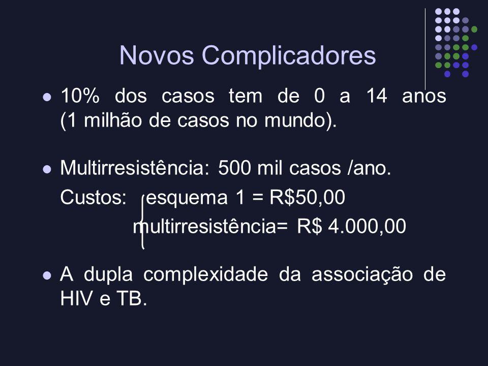 Novos Complicadores 10% dos casos tem de 0 a 14 anos (1 milhão de casos no mundo). Multirresistência: 500 mil casos /ano.