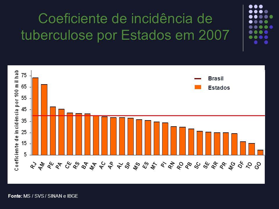 Coeficiente de incidência de tuberculose por Estados em 2007