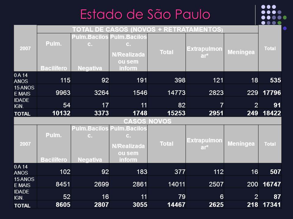TOTAL DE CASOS (NOVOS + RETRATAMENTOS) N/Realizada ou sem inform