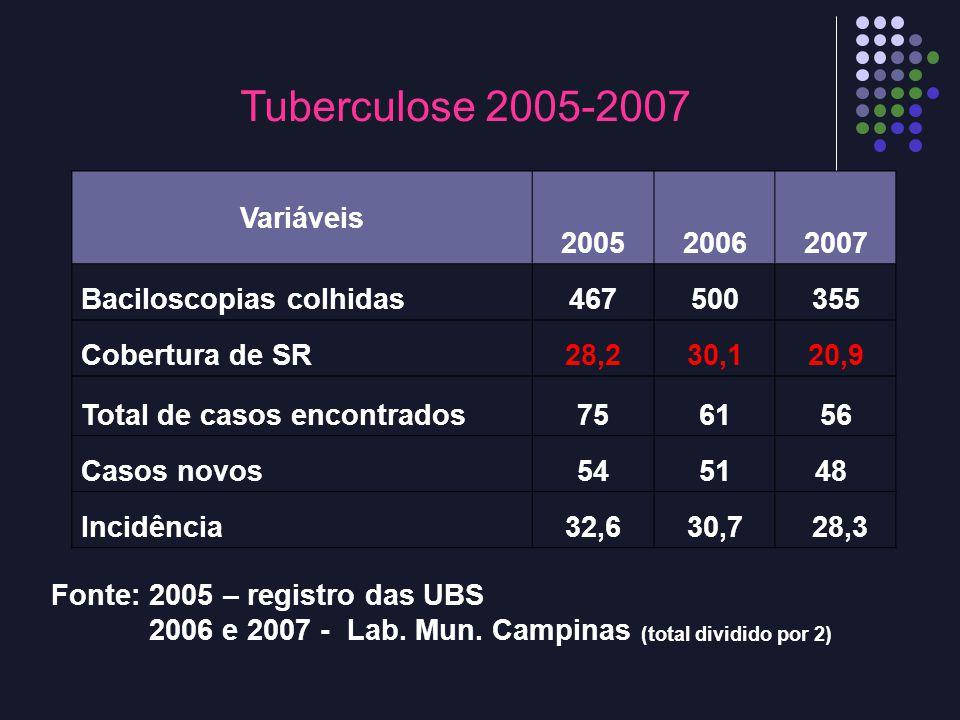 Tuberculose 2005-2007 Variáveis 2005 2006 2007 Baciloscopias colhidas