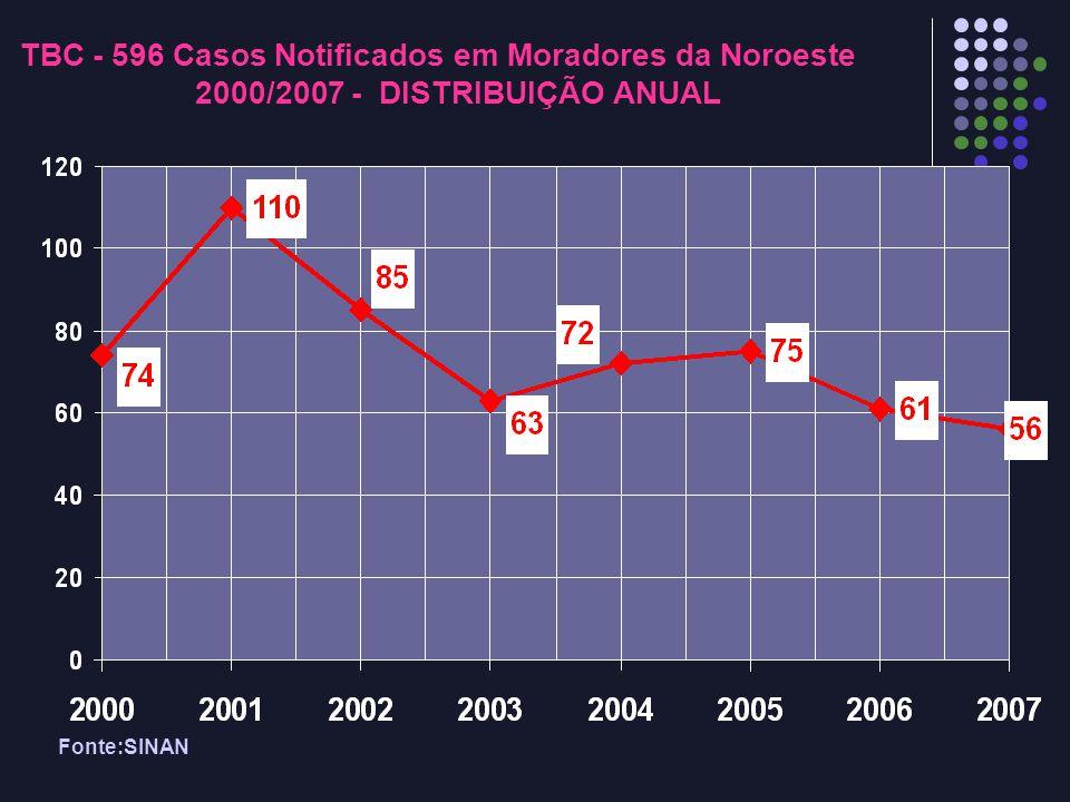 TBC - 596 Casos Notificados em Moradores da Noroeste 2000/2007 - DISTRIBUIÇÃO ANUAL