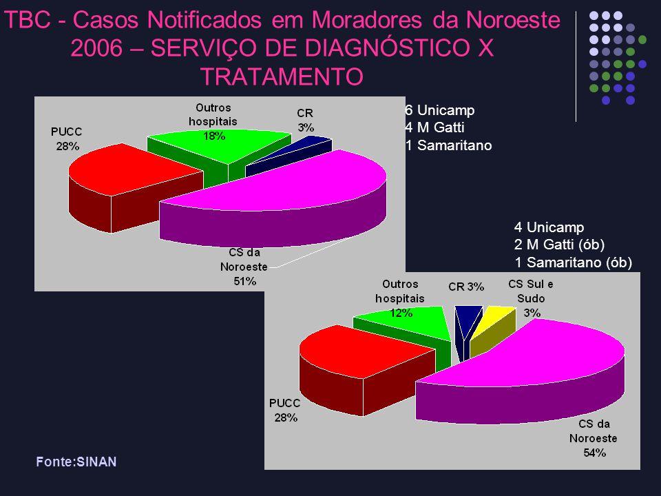 TBC - Casos Notificados em Moradores da Noroeste 2006 – SERVIÇO DE DIAGNÓSTICO X TRATAMENTO