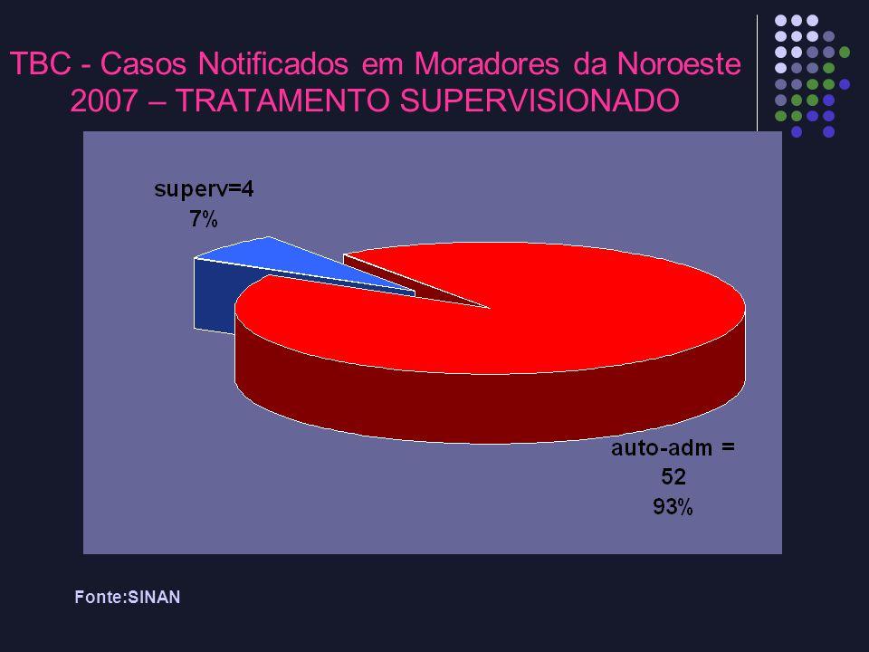 TBC - Casos Notificados em Moradores da Noroeste 2007 – TRATAMENTO SUPERVISIONADO