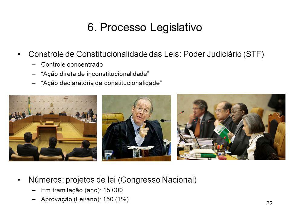 6. Processo Legislativo Constrole de Constitucionalidade das Leis: Poder Judiciário (STF) Controle concentrado.