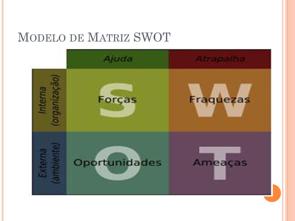 Modelo de Matriz SWOT