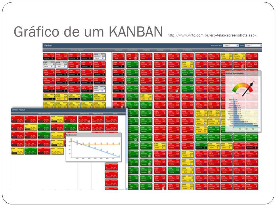Gráfico de um KANBAN http://www. virto. com. br/erp-telas-screenshots