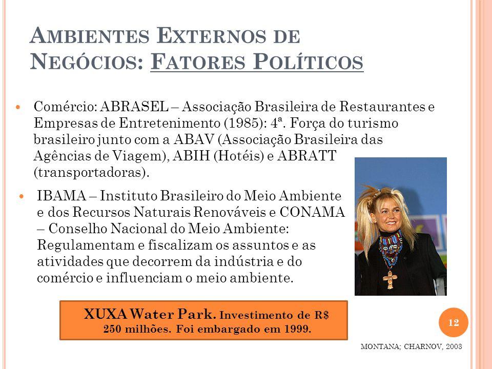 Ambientes Externos de Negócios: Fatores Políticos