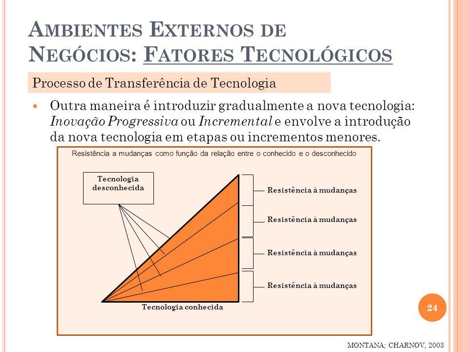 Ambientes Externos de Negócios: Fatores Tecnológicos