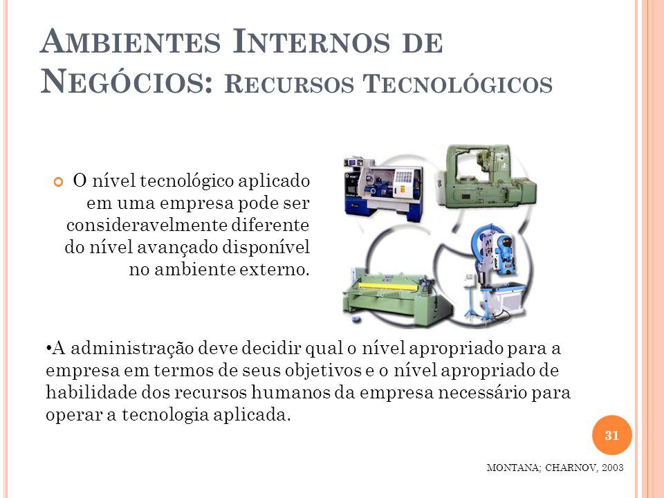 Ambientes Internos de Negócios: Recursos Tecnológicos