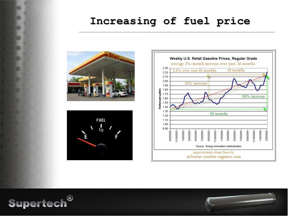 Increasing of fuel price
