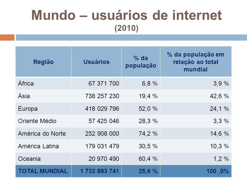 Mundo – usuários de internet (2010)