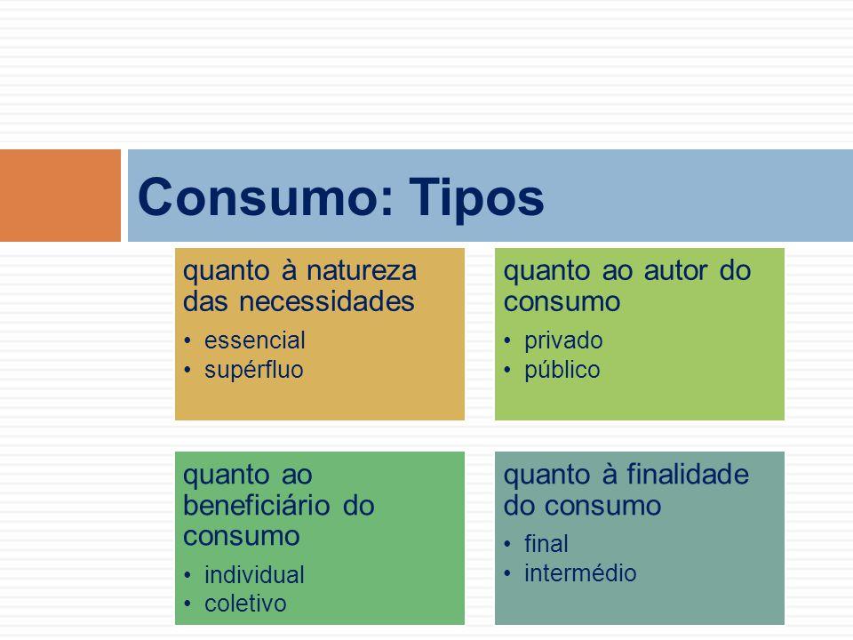 Consumo: Tipos quanto à natureza das necessidades