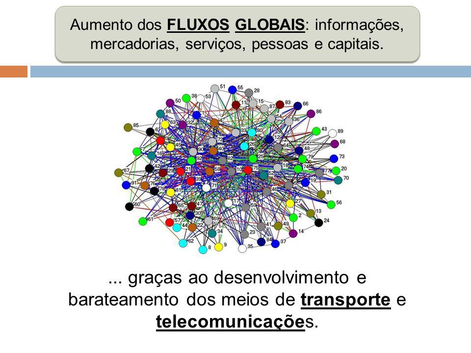 Aumento dos FLUXOS GLOBAIS: informações, mercadorias, serviços, pessoas e capitais.