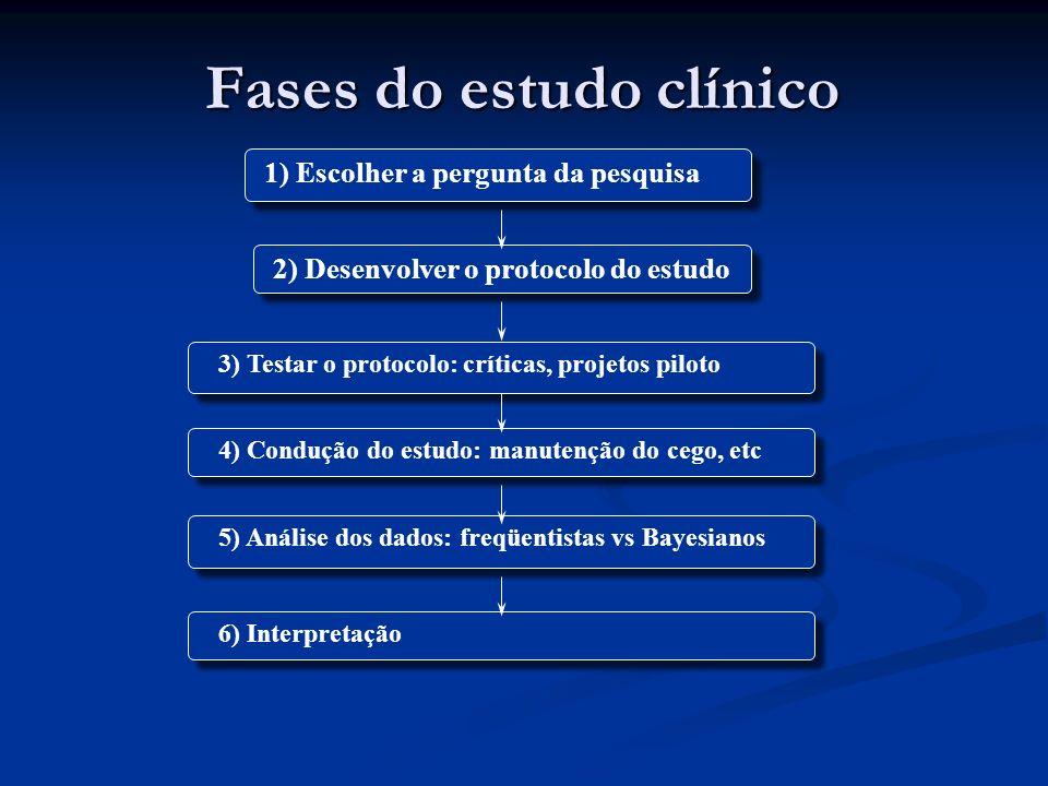Fases do estudo clínico