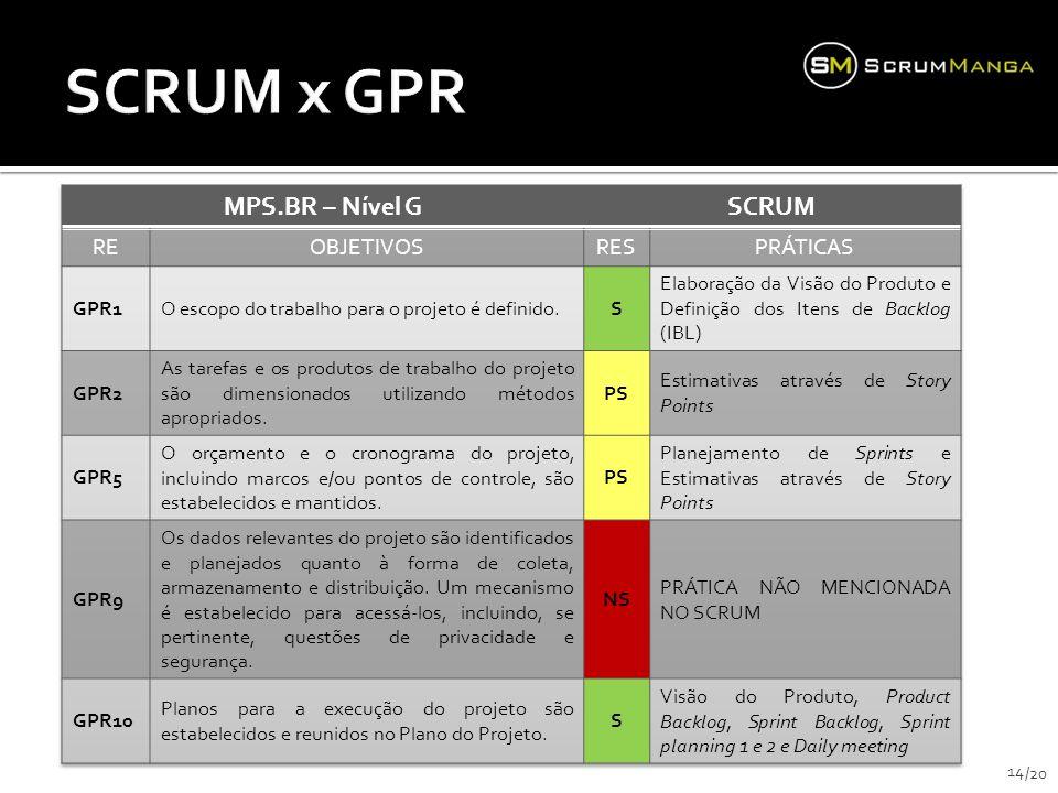 SCRUM x GPR MPS.BR – Nível G SCRUM RE OBJETIVOS RES PRÁTICAS GPR1