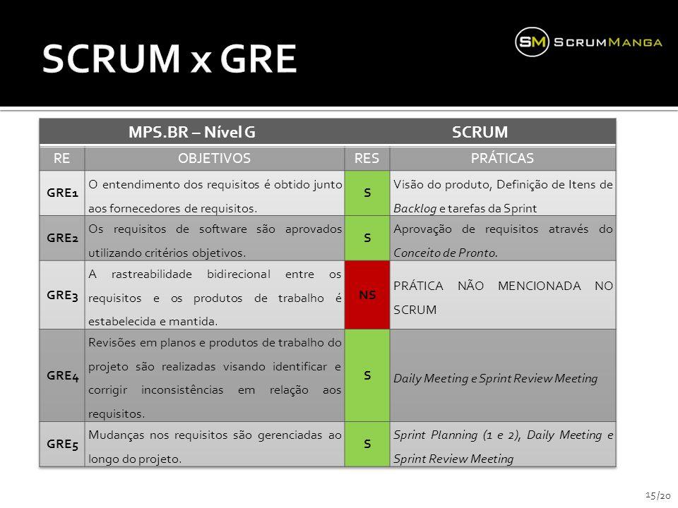SCRUM x GRE MPS.BR – Nível G SCRUM RE OBJETIVOS RES PRÁTICAS GRE1
