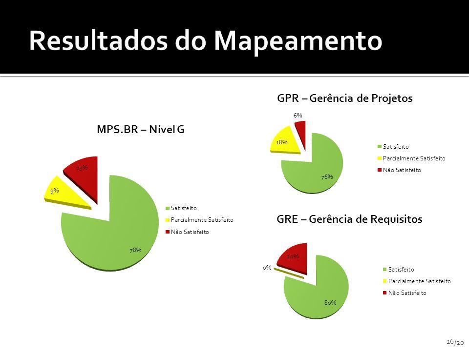 Resultados do Mapeamento