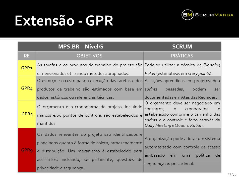 Extensão - GPR MPS.BR – Nível G SCRUM RE OBJETIVOS PRÁTICAS GPR2