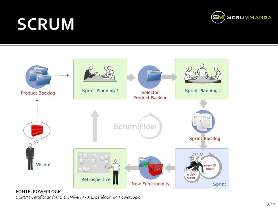 SCRUM FONTE: POWERLOGIC