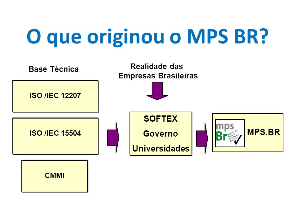 O que originou o MPS BR SOFTEX Governo Universidades MPS.BR