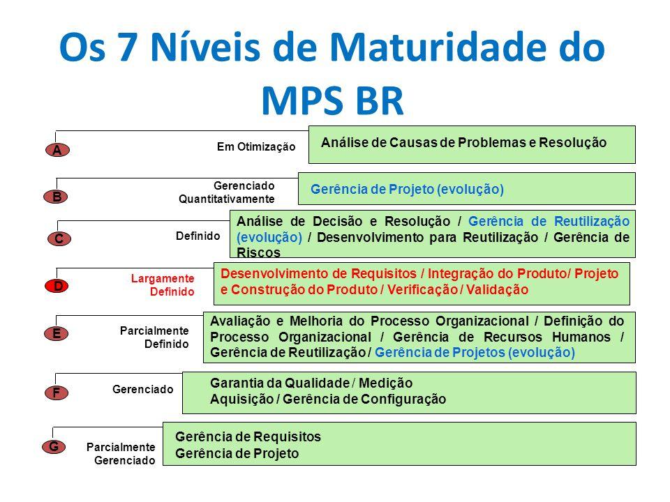 Os 7 Níveis de Maturidade do MPS BR