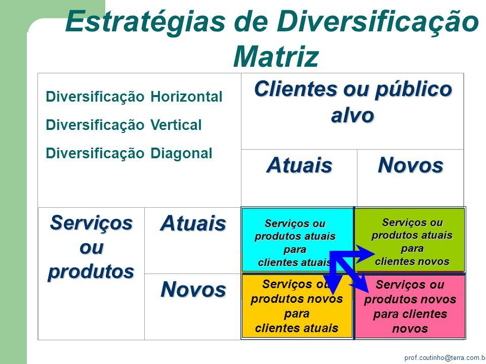 Estratégias de Diversificação Matriz