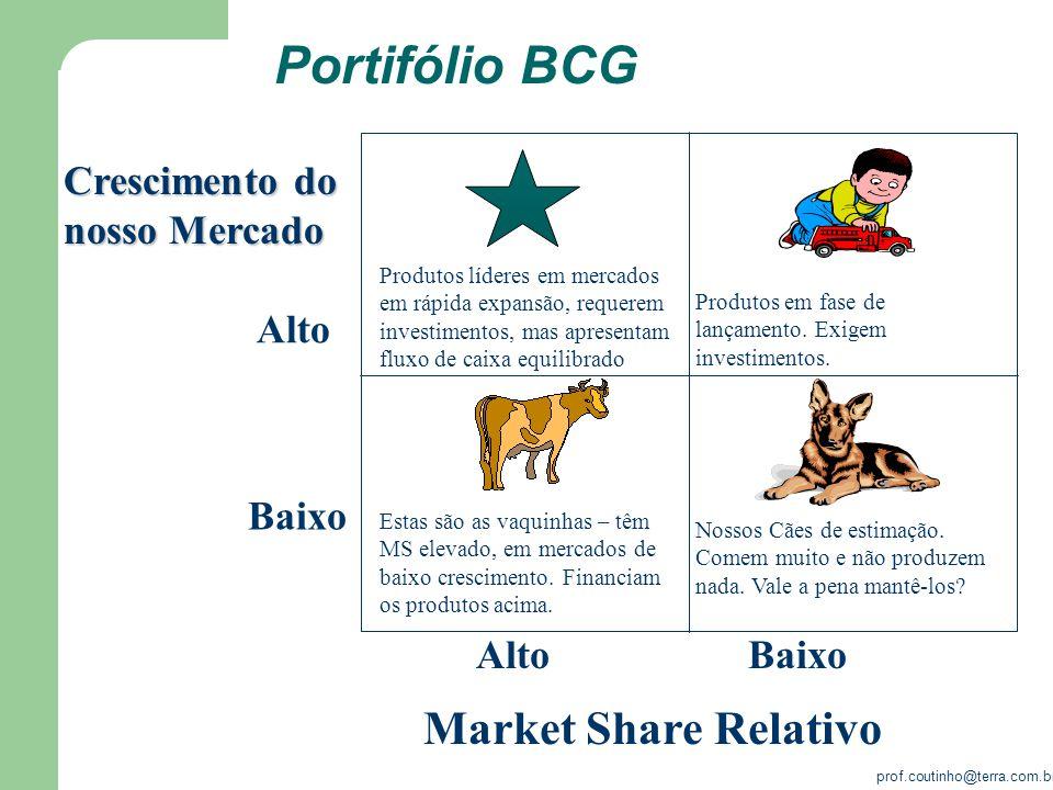 Portifólio BCG Market Share Relativo Baixo Alto