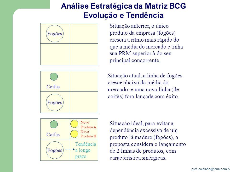 Análise Estratégica da Matriz BCG