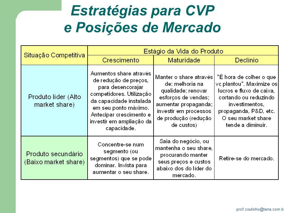 Estratégias para CVP e Posições de Mercado