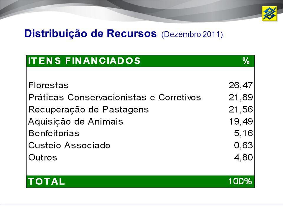Distribuição de Recursos (Dezembro 2011)
