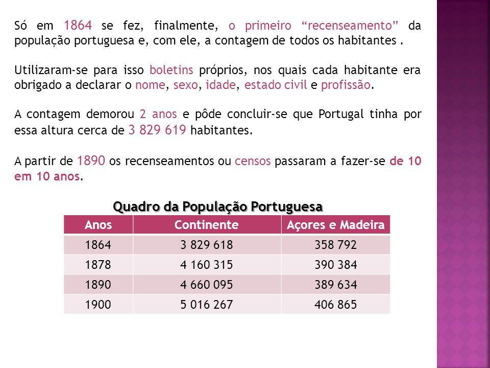 Quadro da População Portuguesa